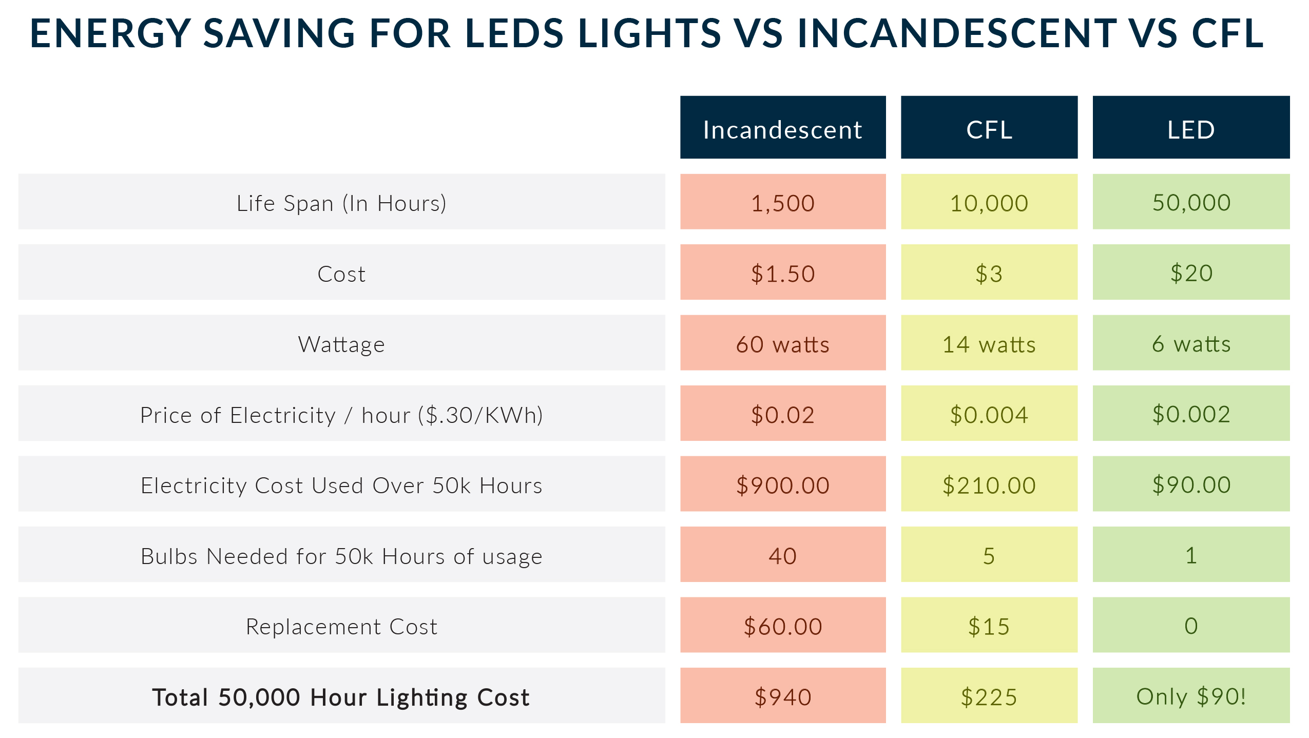 led strip light energy savings v cfl v incandescent
