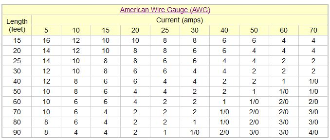 voltage drop and wire gauge size calculation for 12v LED strip lights