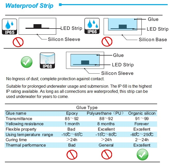 waterproof-led-strip-light-ip68-weatherproof.jpg