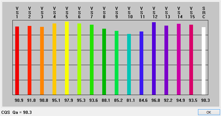 CQS Color Quality Scale Example Test