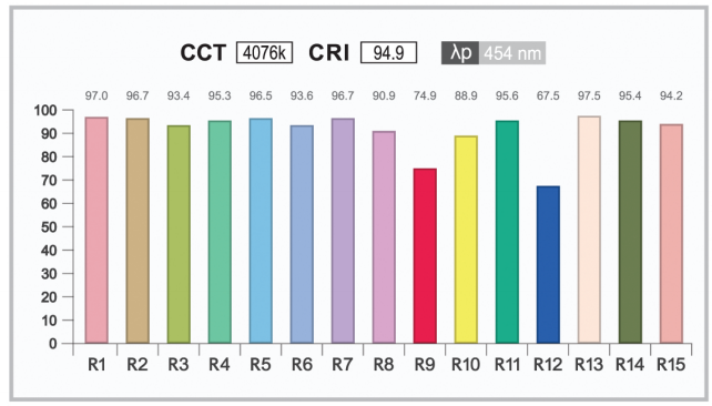 Color Rendering Index Cri And Led Lighting What Is Cri